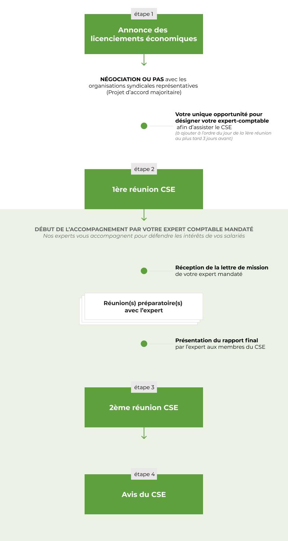 Schéma consultation PSE